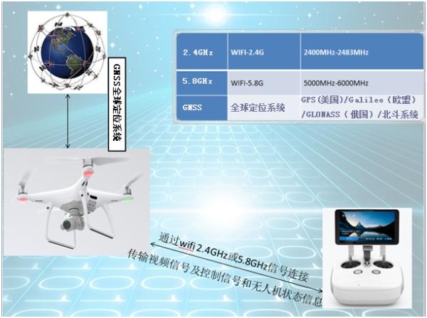 反无人机打造新一代高科技监测设备