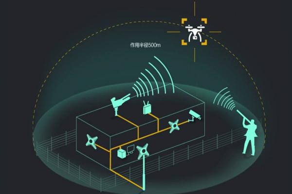 现在是制造反民用无人机系统的时候了