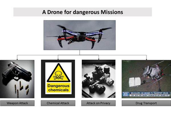 反制无人机系统的使用需要注意到哪些因素